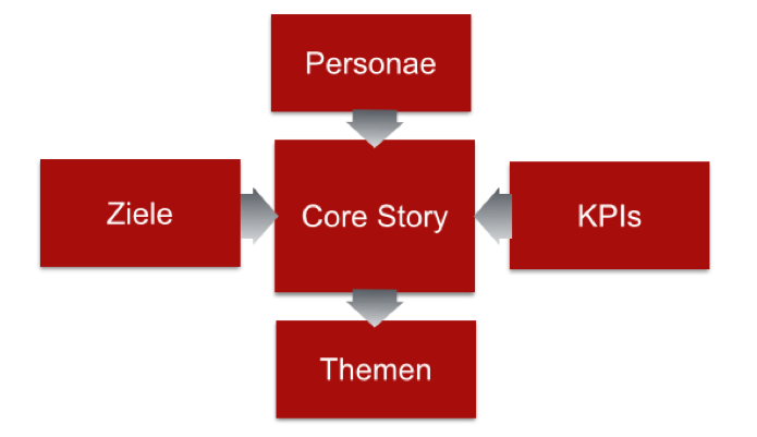 Reputationsmanagement: Core-Story