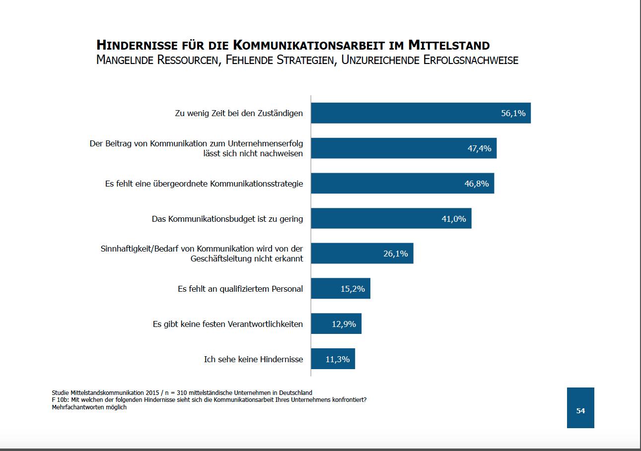 Kommunikation im Mittelstand: Studie Mittelstandskommunikation 2015