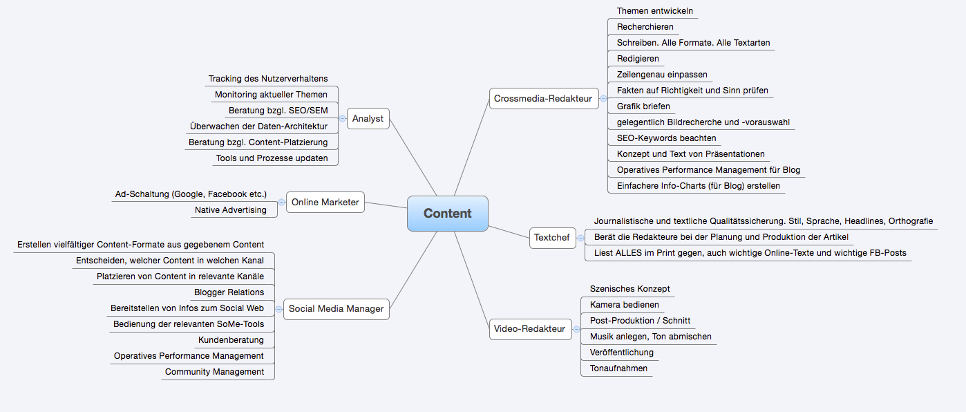 Rollen-Aufgaben-Modell Content Marketing