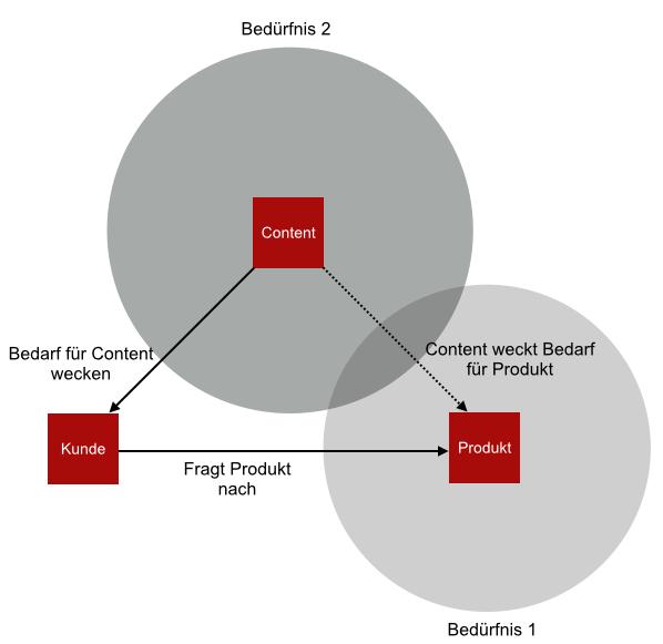 Bedürfnishorizont 2 - Inhalte vermarkten