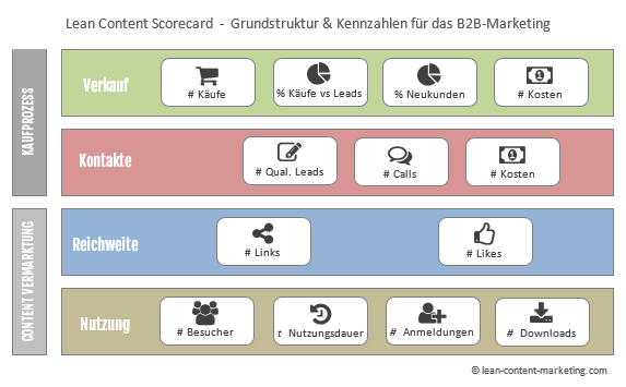 Lean-Content-Marketing_Gastbeitrag_marketing-mit-content-Abb2