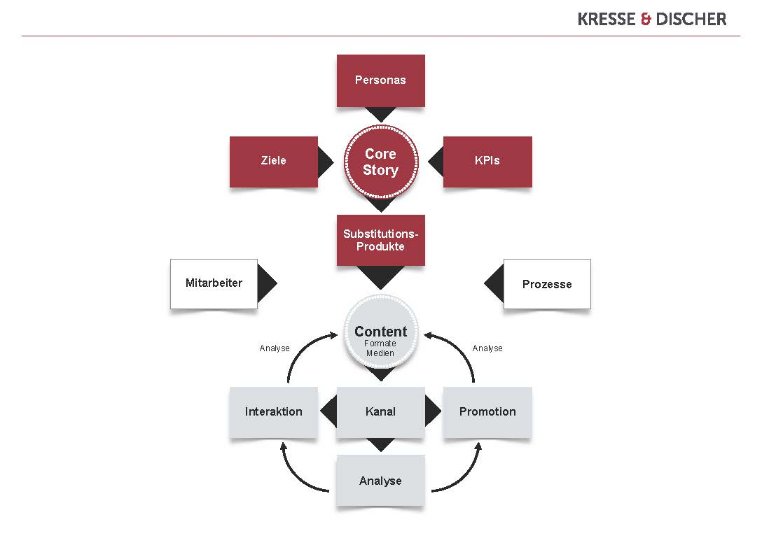 Content Marketing Strategie und Umsetzung