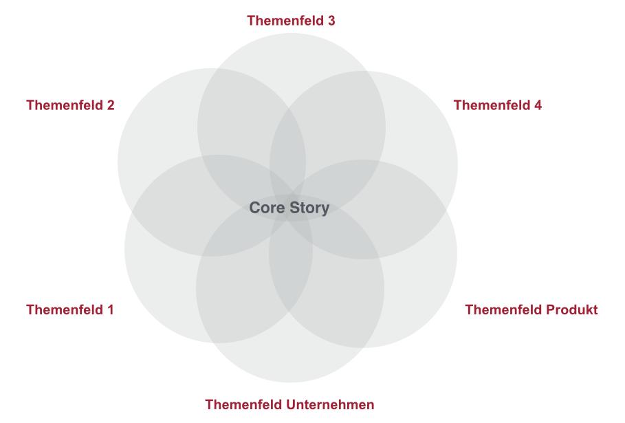 """Bild Ist die """"Core-Story""""  im Content Marketing ein großes Missverständnis?"""