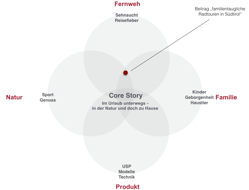 Themenfelder der Fa. Womo: Core-Story im Content Marketing