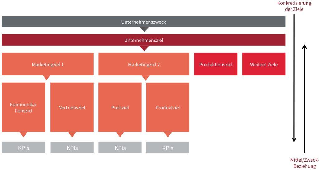 Einordnung der Kommunikationsziele in die Zielebenen im Unternehmen