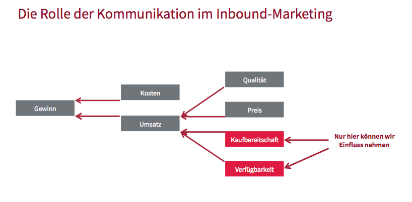 Kommunikation im Inbound-Marketing