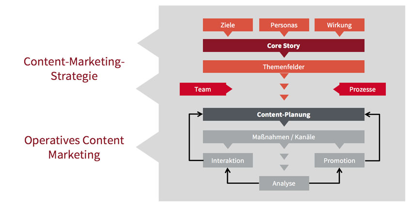 SCOM-Framework im Content Marketing