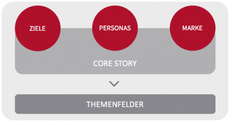 Die Core Story im Content Marketing
