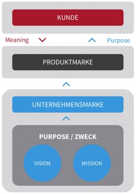 Zusammehang Pupose Meaning und Marke